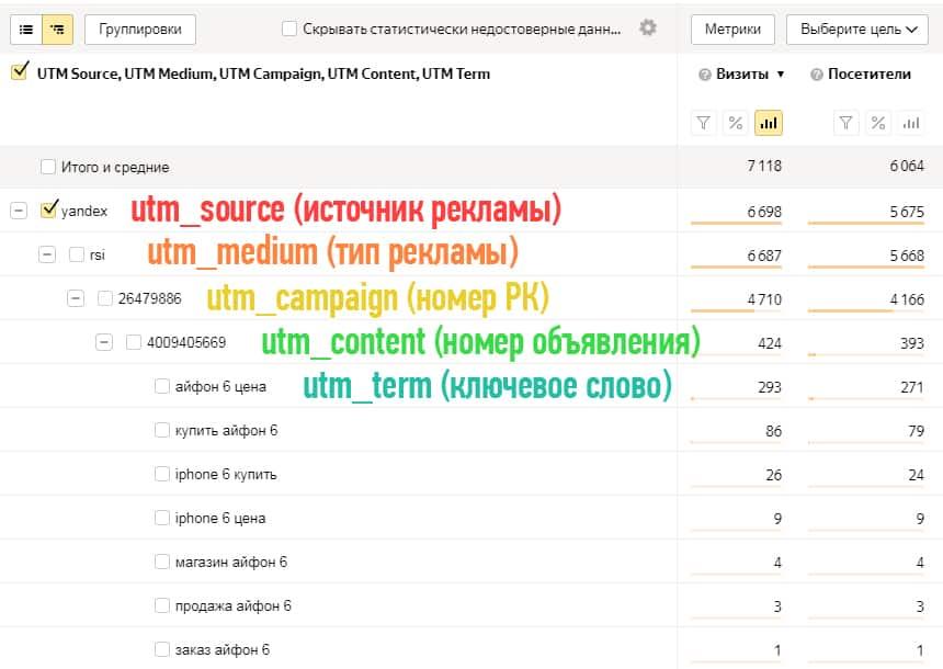 Создание utm меток яндекс директ как рекламировать са